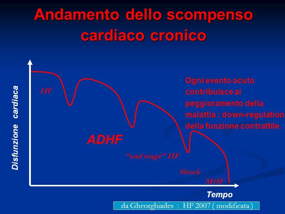 Andamento dello scompenso cardiaco cronico
