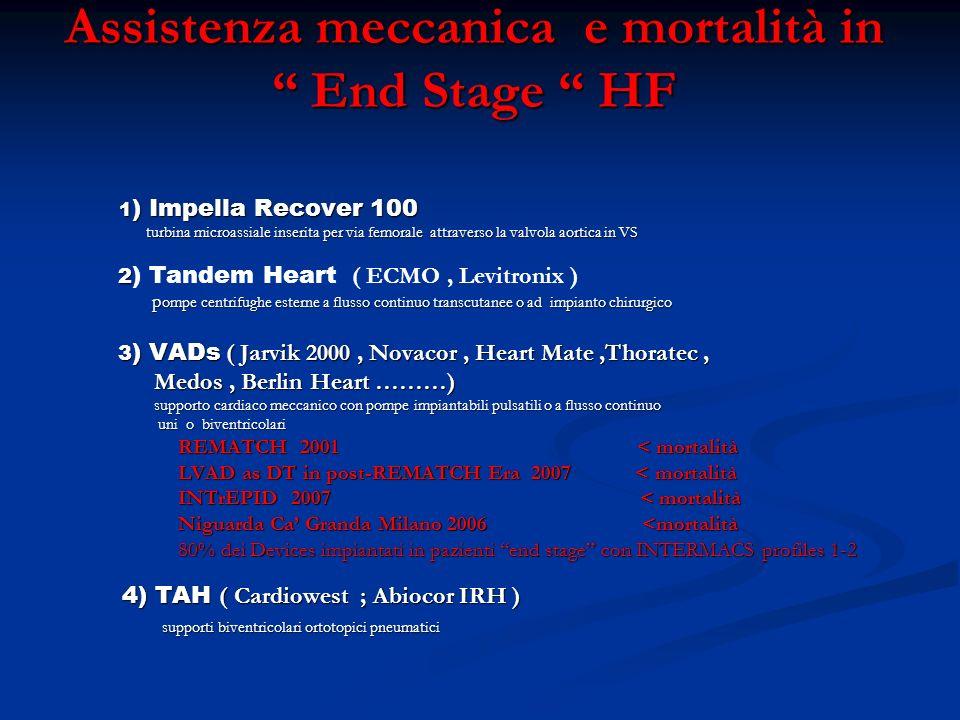 Assistenza meccanica e mortalità in End Stage HF
