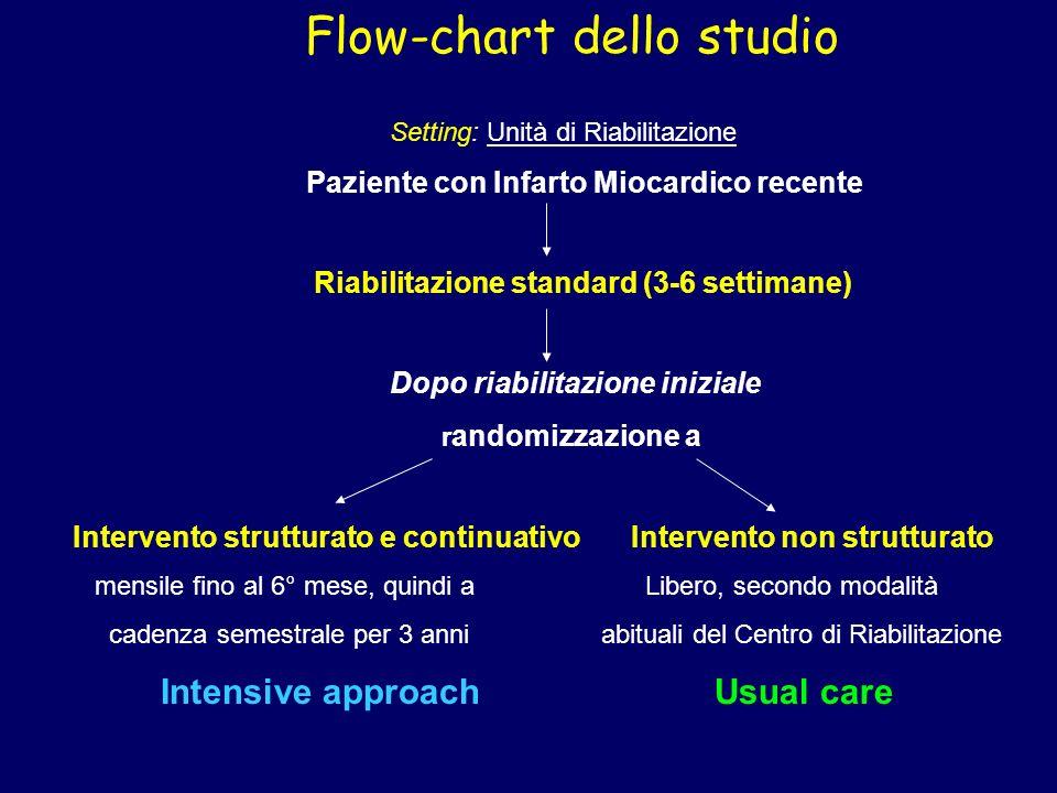 Flow-chart dello studio