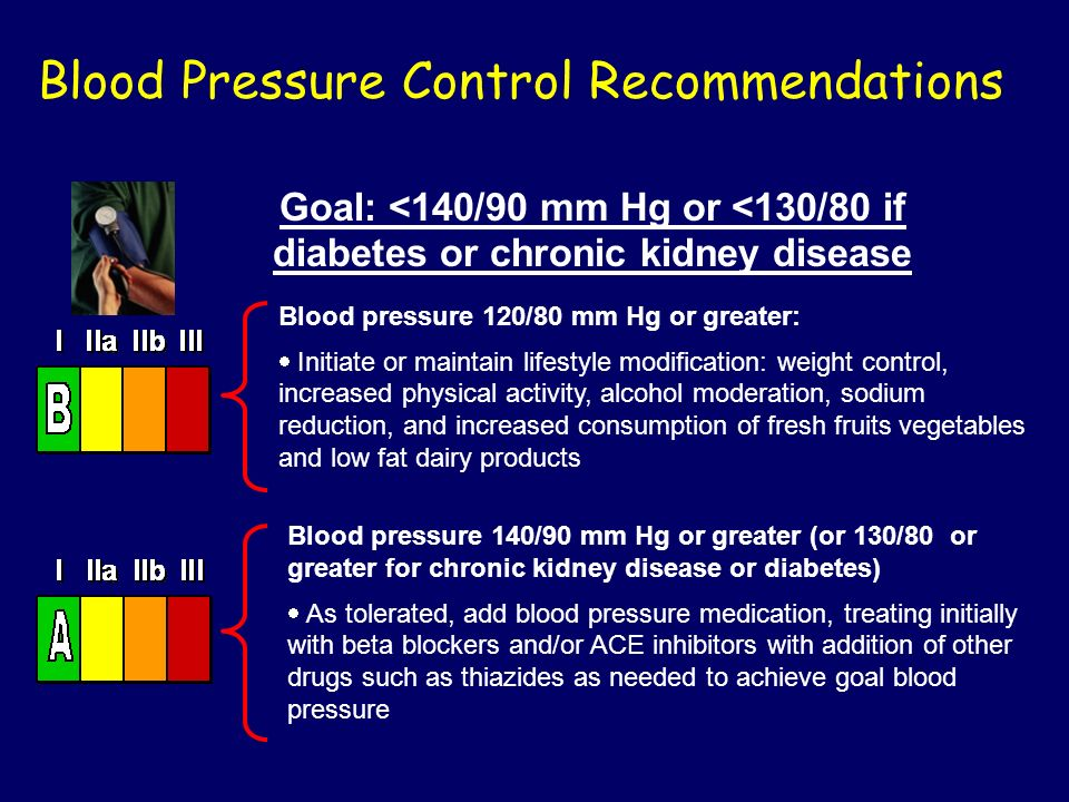 Blood Pressure Control Recommendations