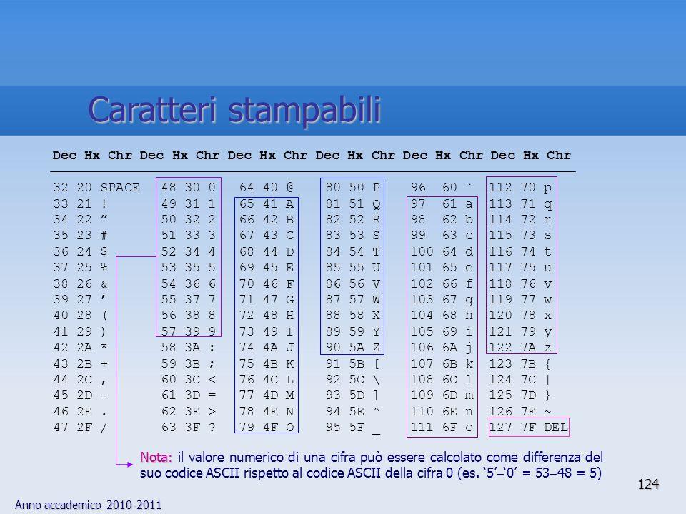 Caratteri stampabili Dec Hx Chr Dec Hx Chr Dec Hx Chr Dec Hx Chr Dec Hx Chr Dec Hx Chr. 32 20 SPACE 48 30 0 64 40 @ 80 50 P 96 60 ` 112 70 p.