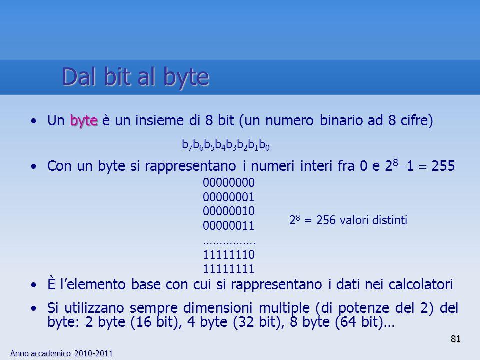 Dal bit al byte Un byte è un insieme di 8 bit (un numero binario ad 8 cifre) Con un byte si rappresentano i numeri interi fra 0 e 281  255.