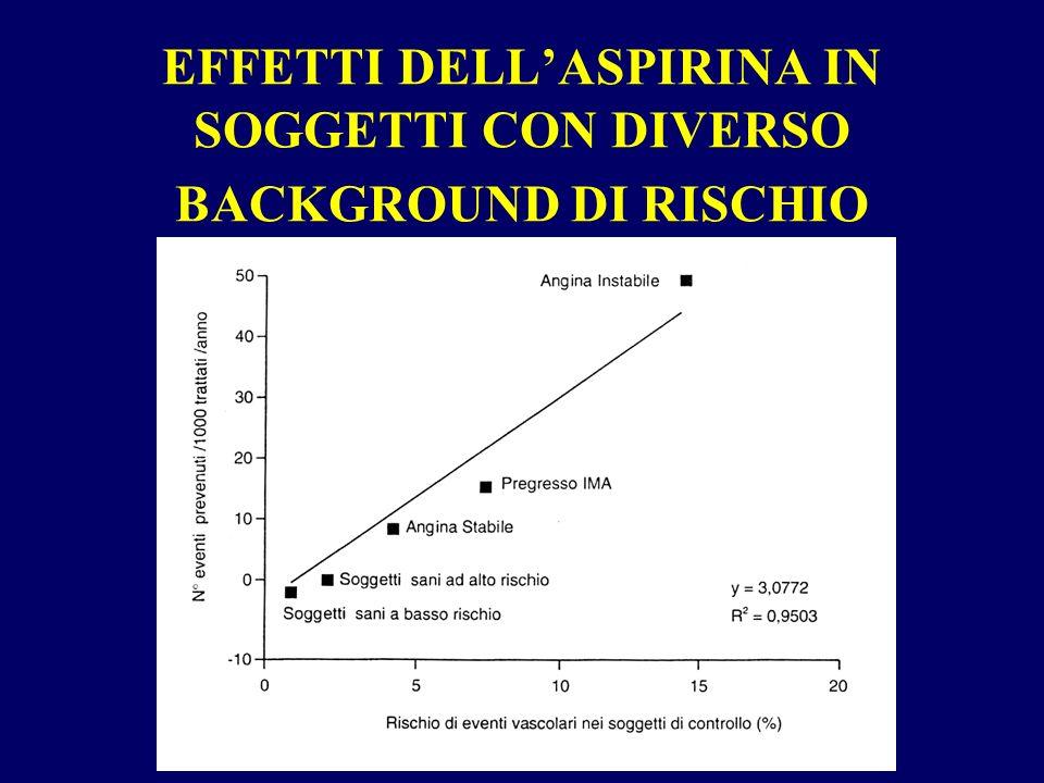 EFFETTI DELL'ASPIRINA IN SOGGETTI CON DIVERSO BACKGROUND DI RISCHIO