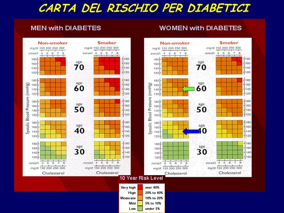 CARTA DEL RISCHIO PER DIABETICI