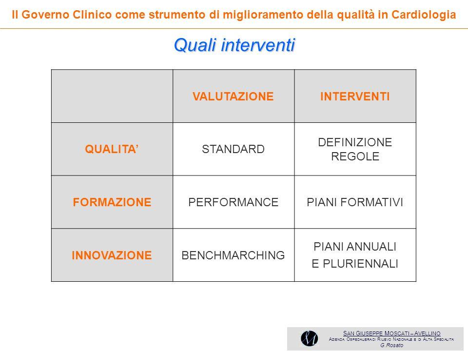 Il Governo Clinico come strumento di miglioramento della qualità in Cardiologia