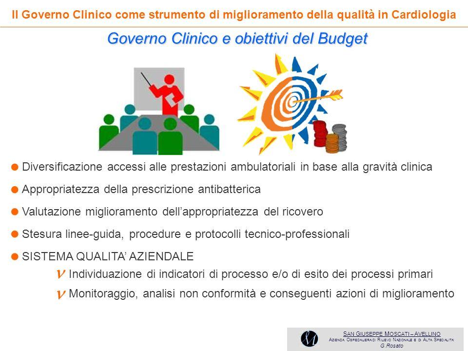 • • • • •   Governo Clinico e obiettivi del Budget