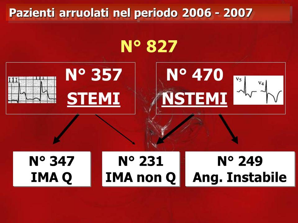 N° 827 N° 357 STEMI N° 470 NSTEMI N° 347 IMA Q N° 231 IMA non Q N° 249