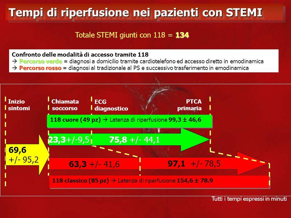 Tempi di riperfusione nei pazienti con STEMI