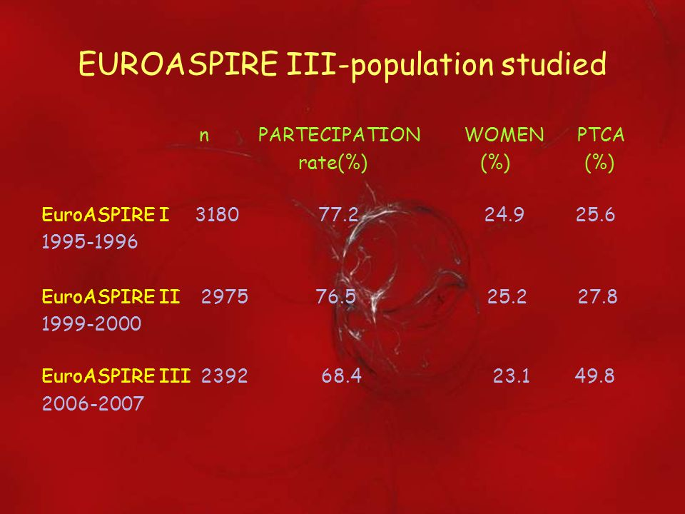 EUROASPIRE III-population studied