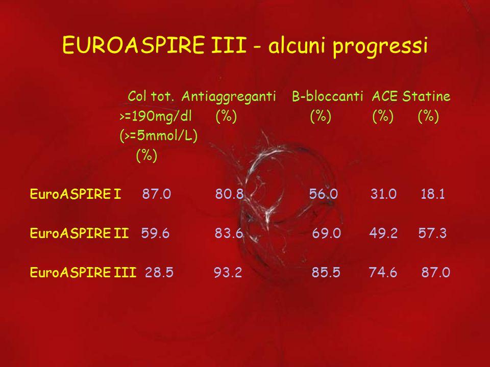 EUROASPIRE III - alcuni progressi