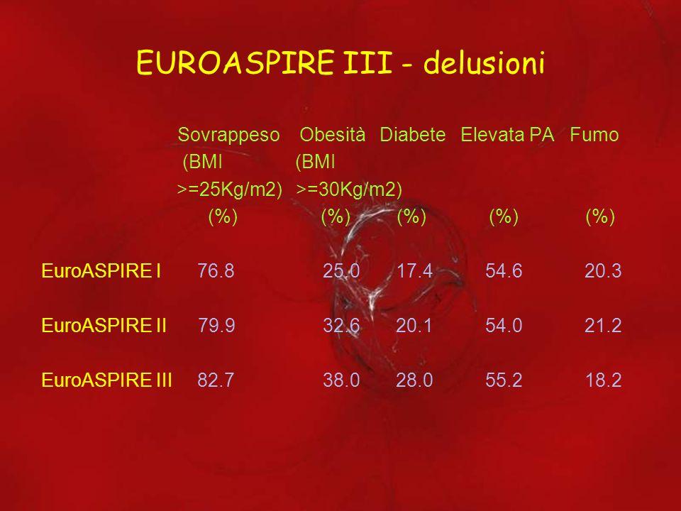 EUROASPIRE III - delusioni