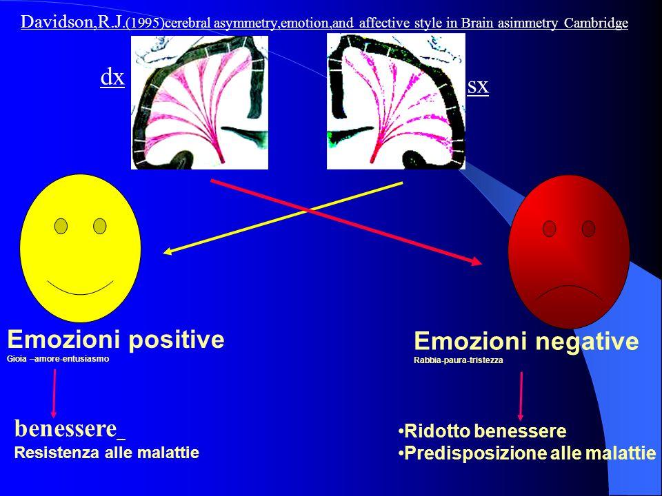 dx sx Emozioni positive Emozioni negative benessere