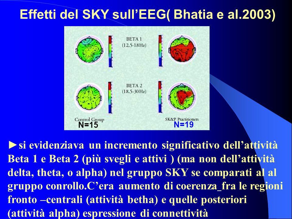 Effetti del SKY sull'EEG( Bhatia e al.2003)