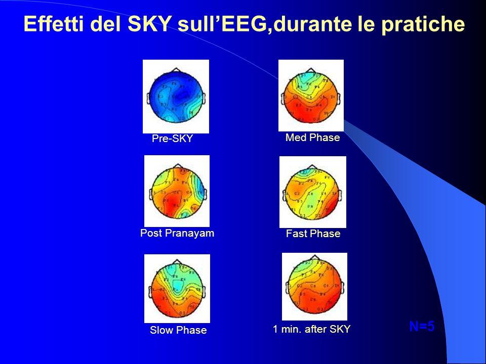 Effetti del SKY sull'EEG,durante le pratiche