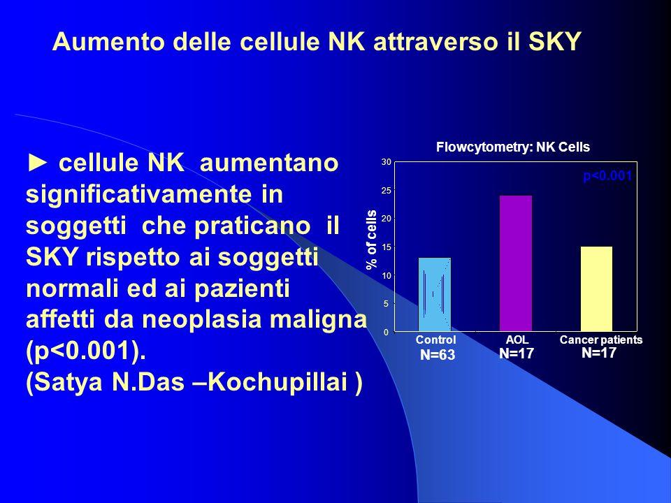 Aumento delle cellule NK attraverso il SKY