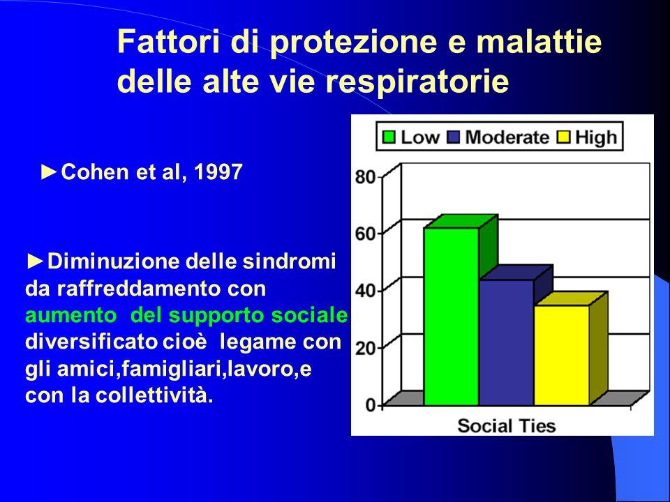 Fattori di protezione e malattie delle alte vie respiratorie