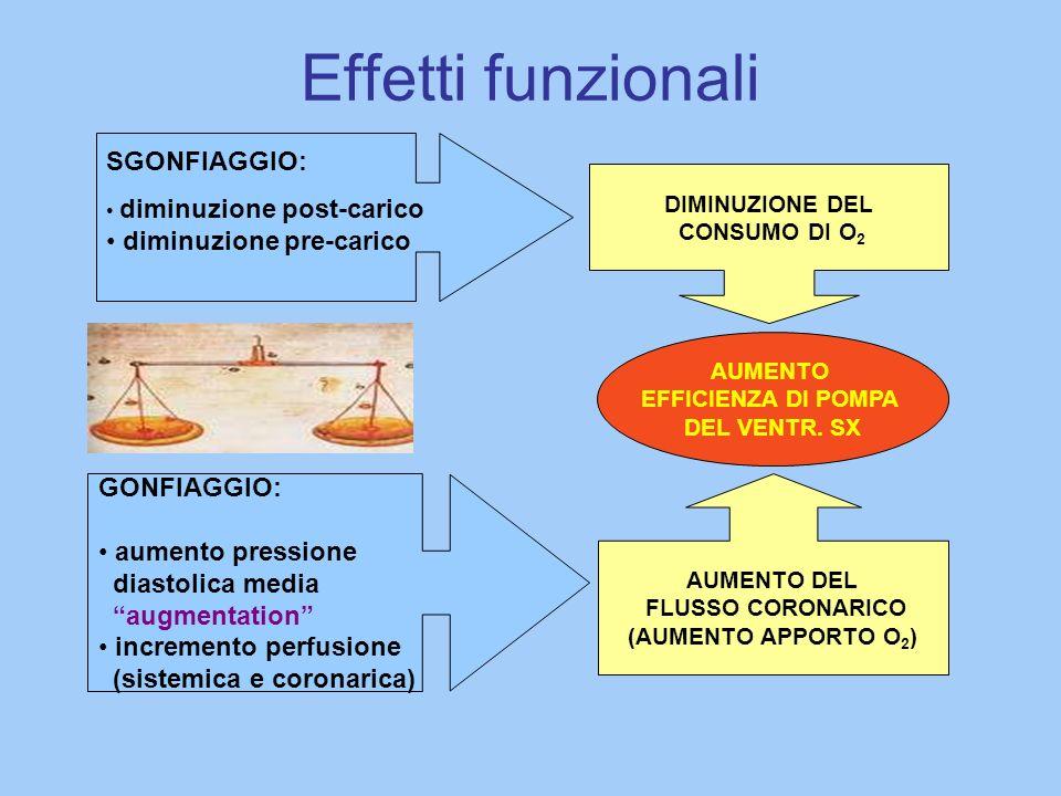 Effetti funzionali SGONFIAGGIO: diminuzione pre-carico GONFIAGGIO: