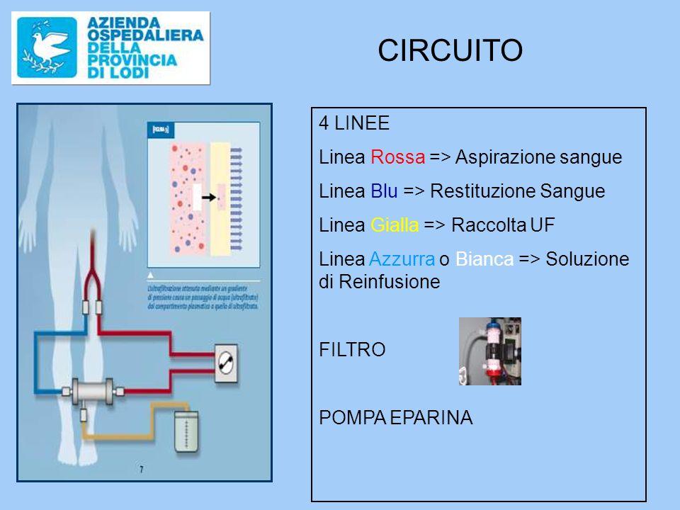 CIRCUITO 4 LINEE Linea Rossa => Aspirazione sangue