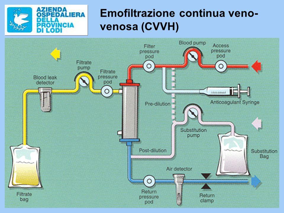 Emofiltrazione continua veno-venosa (CVVH)