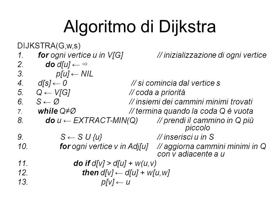 Algoritmo di Dijkstra DIJKSTRA(G,w,s)