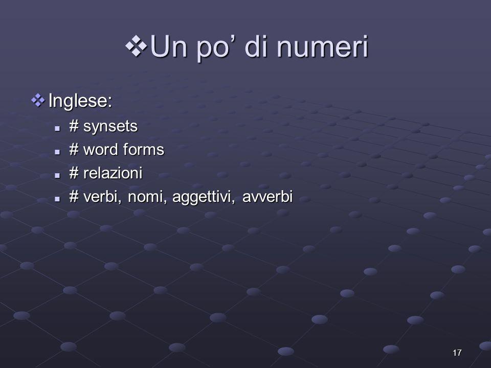 Un po' di numeri Inglese: # synsets # word forms # relazioni