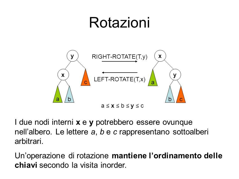 Rotazioni y. RIGHT-ROTATE(T,y) x. x. y. LEFT-ROTATE(T,x) c. a. a. b. b. c. a ≤ x ≤ b ≤ y ≤ c.