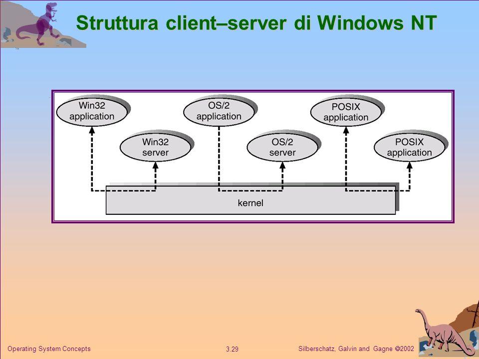 Struttura client–server di Windows NT