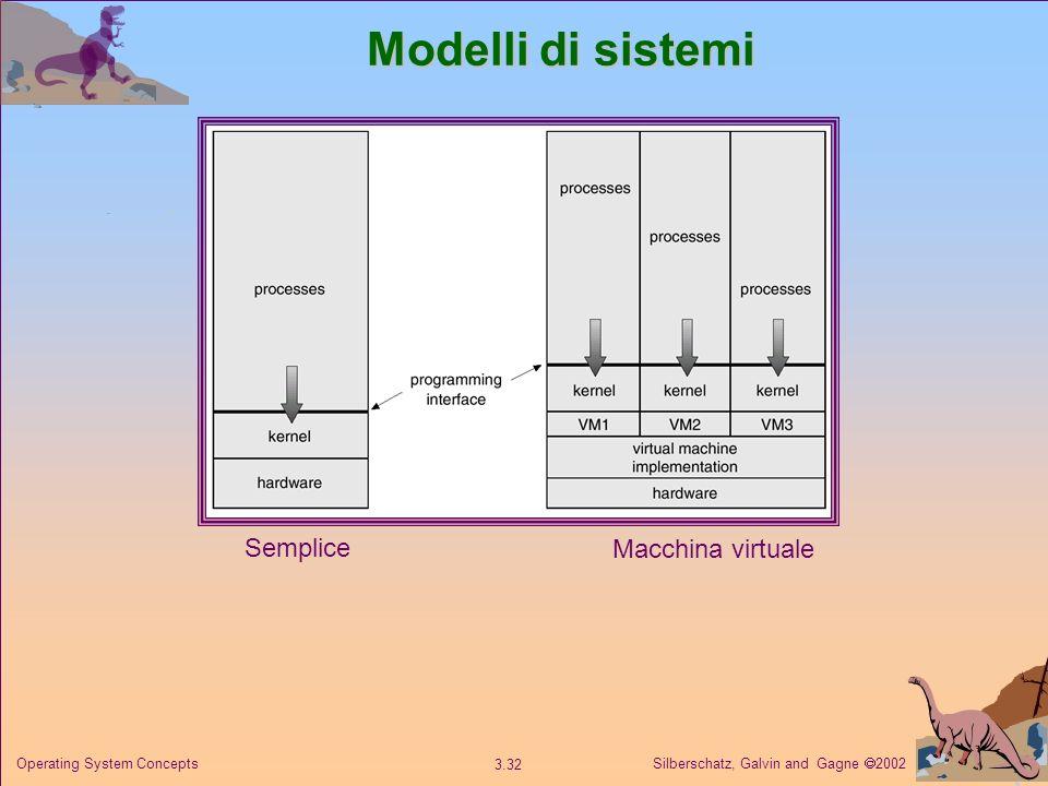 Modelli di sistemi Semplice Macchina virtuale