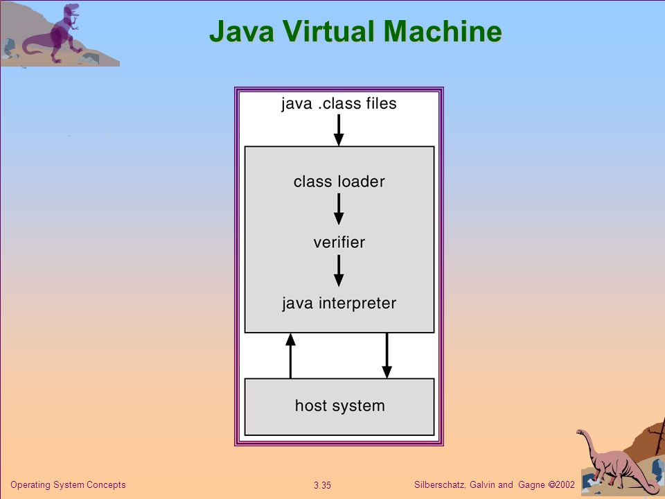Java Virtual Machine Operating System Concepts