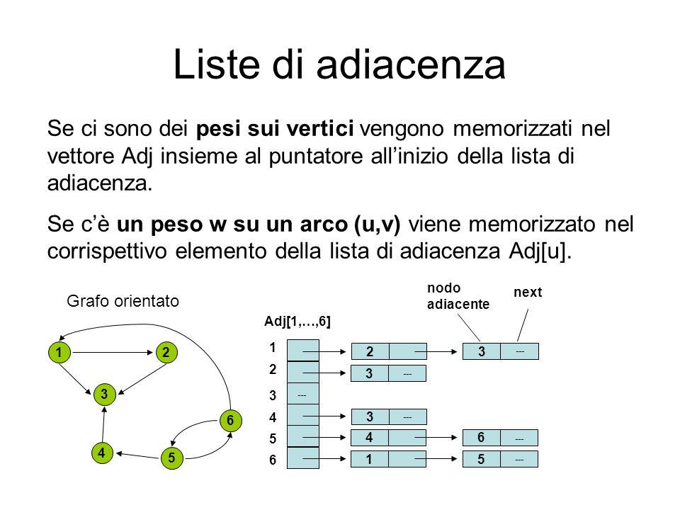 Liste di adiacenza Se ci sono dei pesi sui vertici vengono memorizzati nel vettore Adj insieme al puntatore all'inizio della lista di adiacenza.