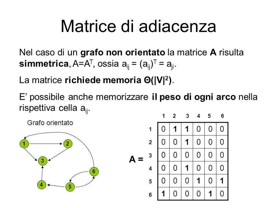 Matrice di adiacenzaNel caso di un grafo non orientato la matrice A risulta simmetrica, A=AT, ossia aij = (aij)T = aji.