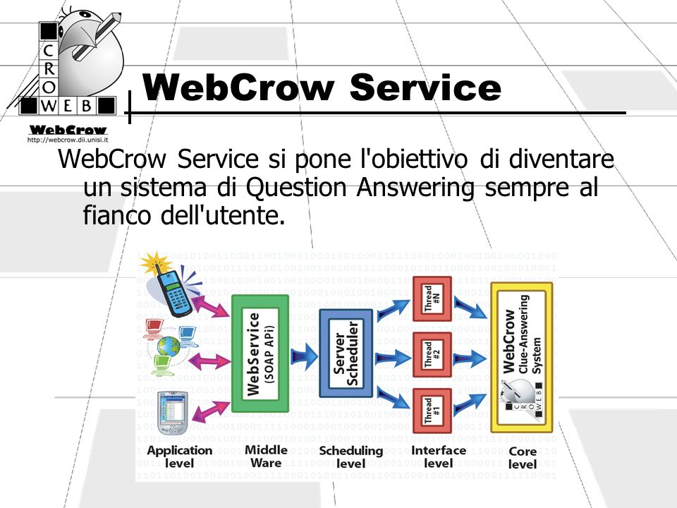 WebCrow Service WebCrow Service si pone l obiettivo di diventare un sistema di Question Answering sempre al fianco dell utente.