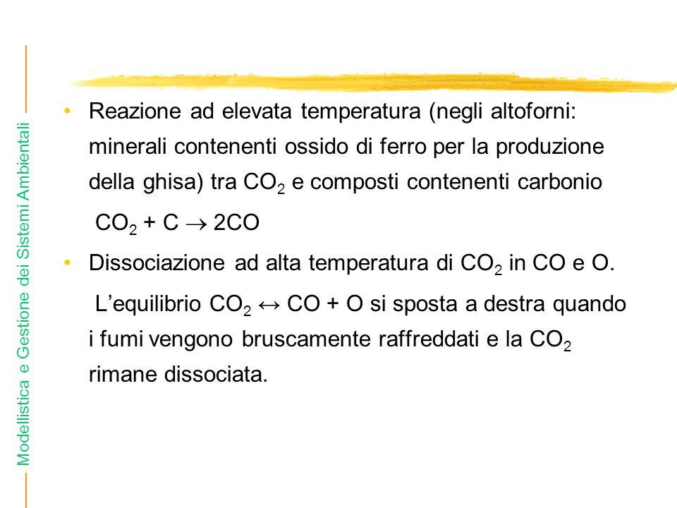 Reazione ad elevata temperatura (negli altoforni: minerali contenenti ossido di ferro per la produzione della ghisa) tra CO2 e composti contenenti carbonio