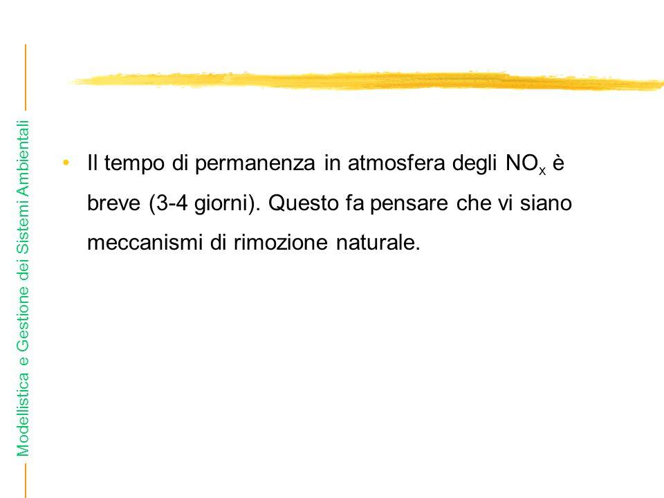 Il tempo di permanenza in atmosfera degli NOx è breve (3-4 giorni)