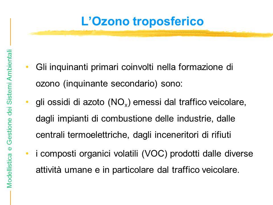 L'Ozono troposferico Gli inquinanti primari coinvolti nella formazione di ozono (inquinante secondario) sono: