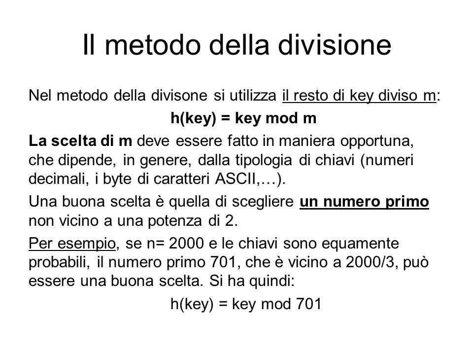 Il metodo della divisione