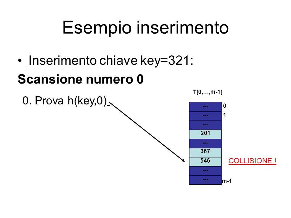 Esempio inserimento Inserimento chiave key=321: Scansione numero 0