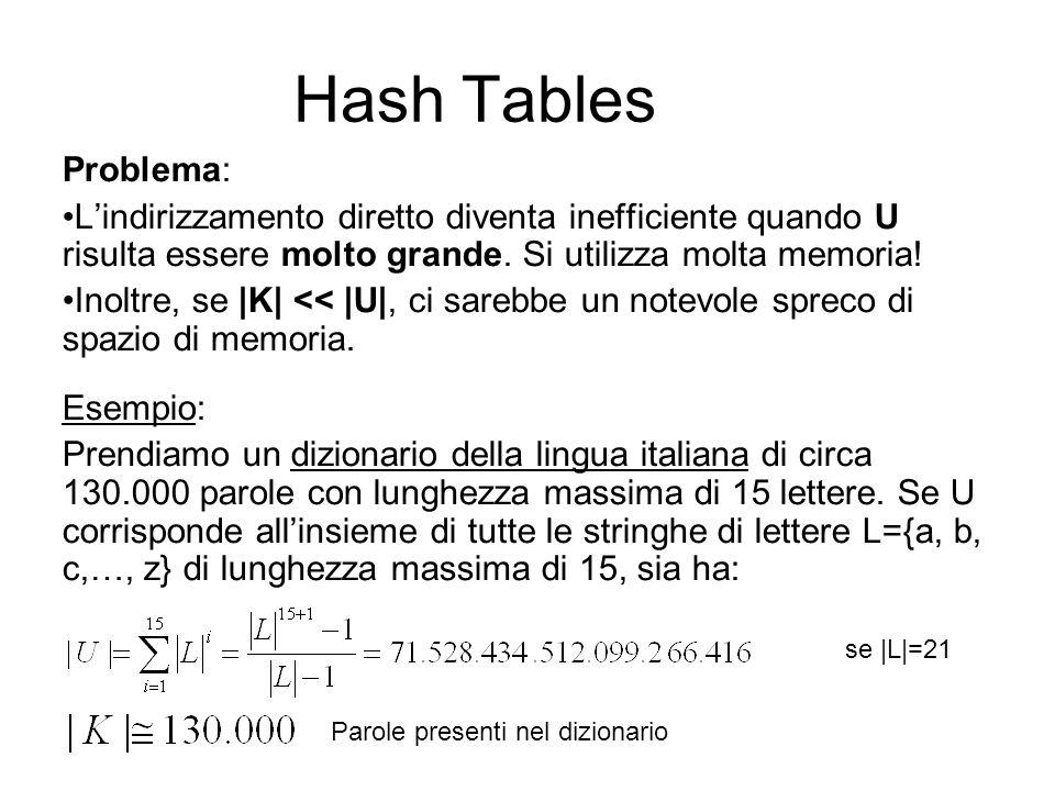 Hash Tables Problema: L'indirizzamento diretto diventa inefficiente quando U risulta essere molto grande. Si utilizza molta memoria!