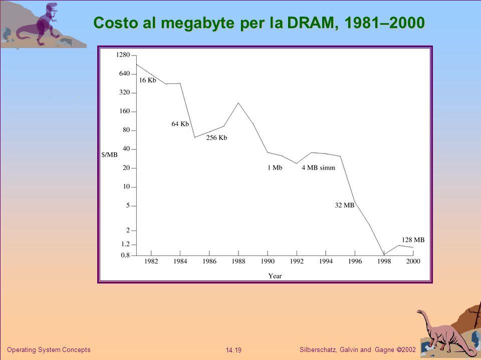 Costo al megabyte per la DRAM, 1981–2000