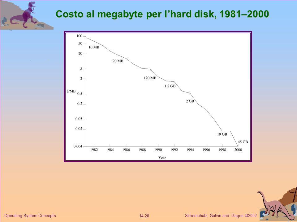 Costo al megabyte per l'hard disk, 1981–2000
