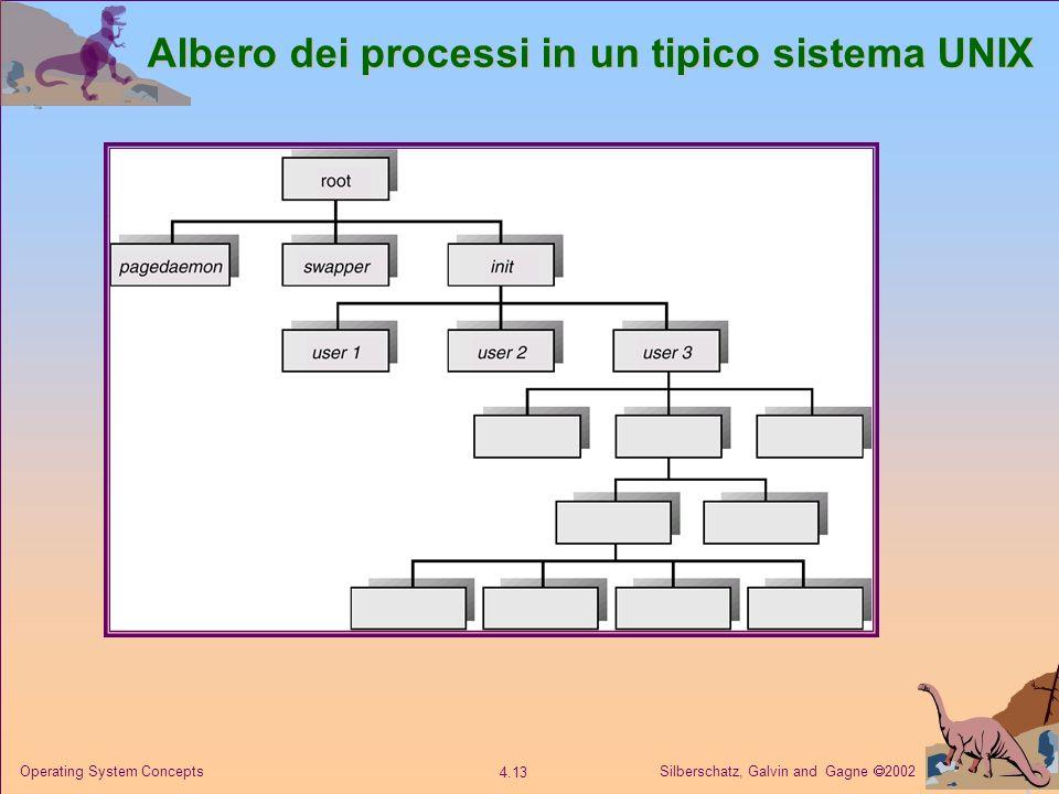 Albero dei processi in un tipico sistema UNIX