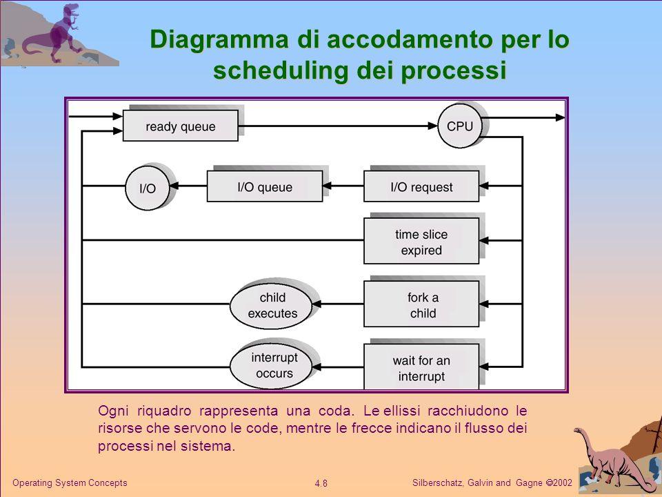 Diagramma di accodamento per lo scheduling dei processi