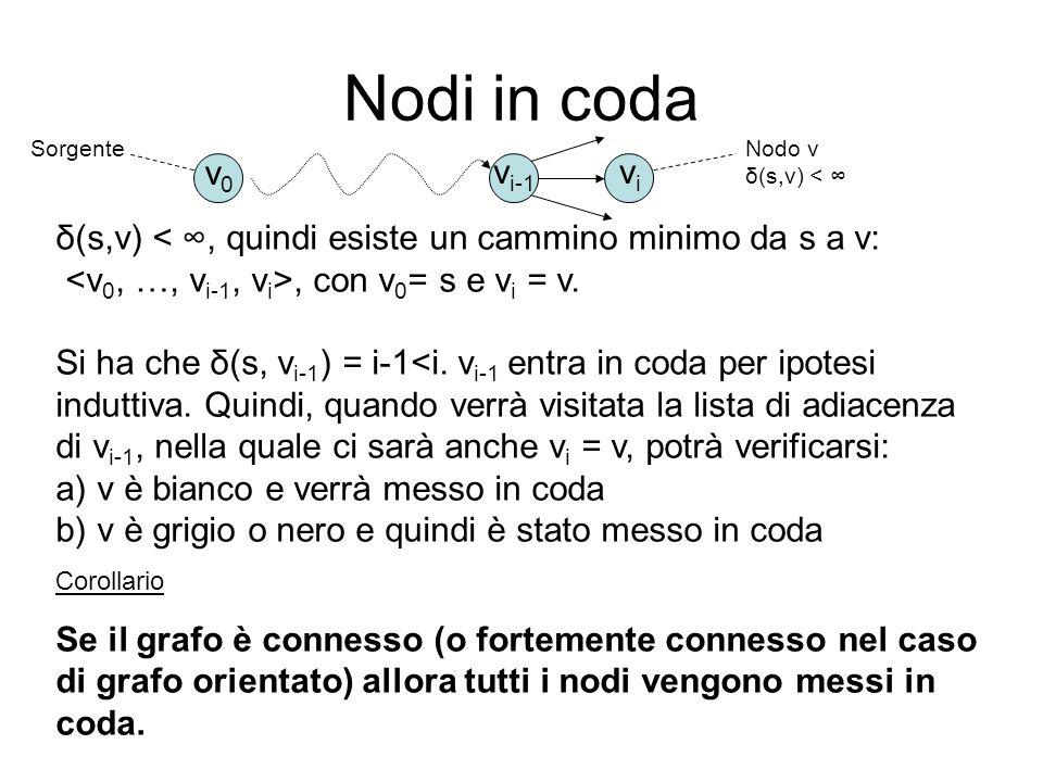 Nodi in coda Sorgente. Nodo v δ(s,v) < ∞ v0. vi-1. vi. δ(s,v) < ∞, quindi esiste un cammino minimo da s a v: