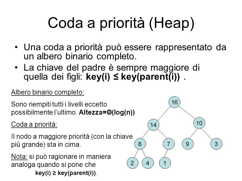 Coda a priorità (Heap) Una coda a priorità può essere rappresentato da un albero binario completo.