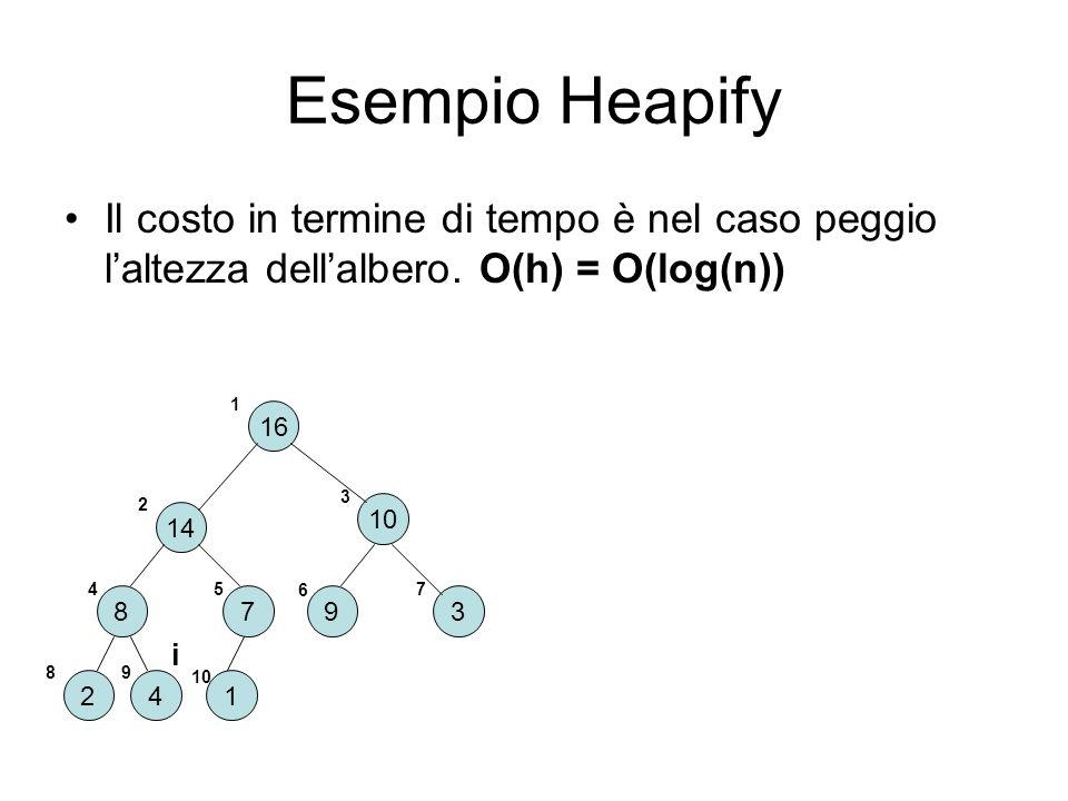 Esempio Heapify Il costo in termine di tempo è nel caso peggio l'altezza dell'albero. O(h) = O(log(n))