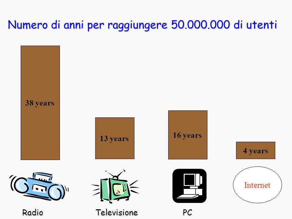 Numero di anni per raggiungere 50.000.000 di utenti