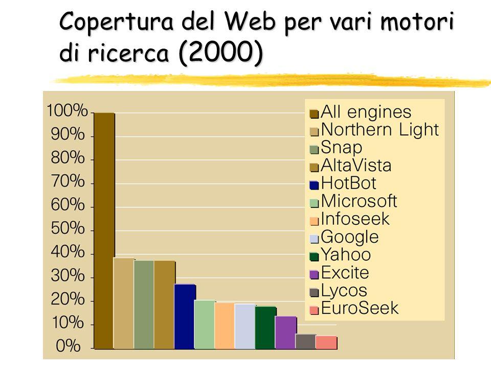 Copertura del Web per vari motori di ricerca (2000)