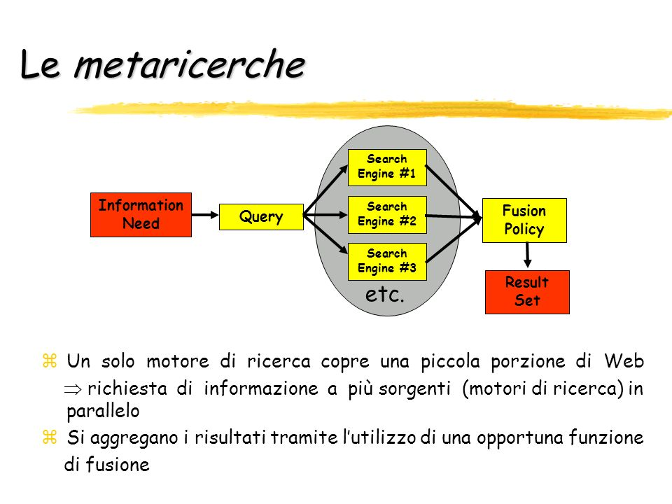 Le metaricerche Information. Need. Query. Fusion. Policy. Result. Set. Search. Engine #1. Engine #2.