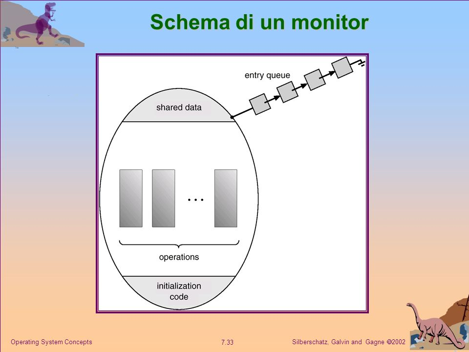 Schema di un monitor Operating System Concepts