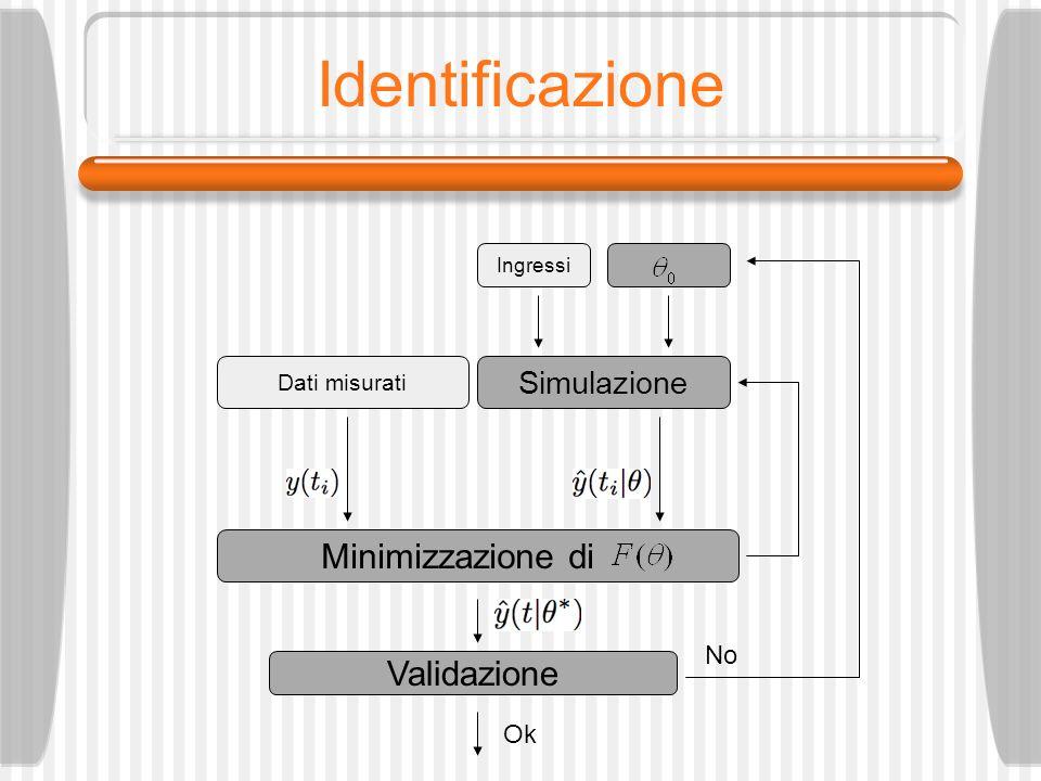 Identificazione Minimizzazione di Validazione Simulazione No Ok